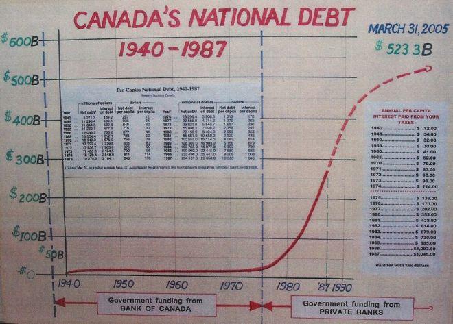 Canadas_National_Debt_1940_1987_large