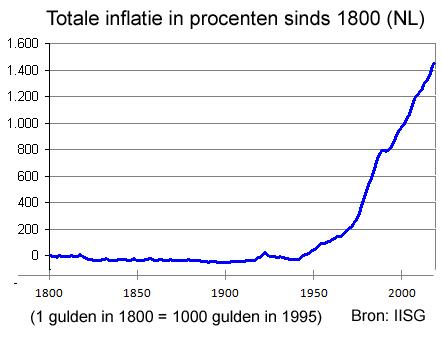 Inflatie_NL_sinds_1800