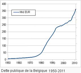 Public_debt_Belgium_1970_2011_large