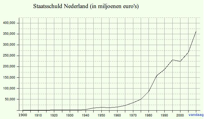 Public_debt_NL_1900_2015_large