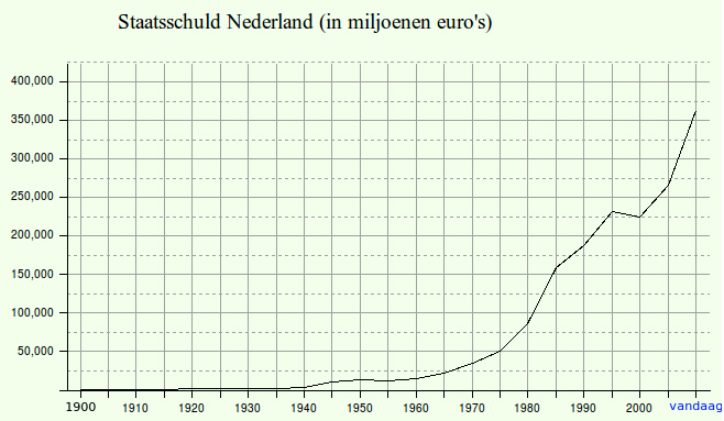 Public_debt_NL_1900_2015_large