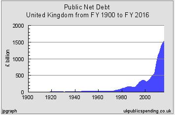 Public_debt_UK_1900_2016
